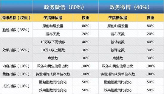 △浙江省政务新媒体发展指数评估指标体系