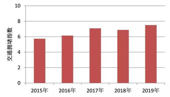 近5年清明假期西湖景区高峰拥堵指数对比