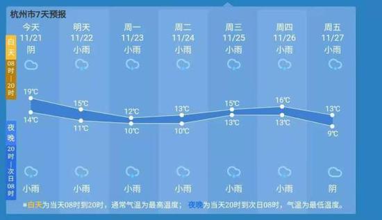 真正的降温要开始了 未来一周杭州将开启多阴雨模式