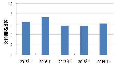 近5年元宵节后一周杭州市区拥堵指数(工作日)。杭建宣 供图