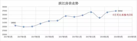杭州1790个小区最新成交价出炉 超5万小区有217个(组图)