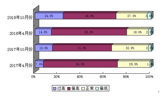 参观者对于宁波市房价的感受分析