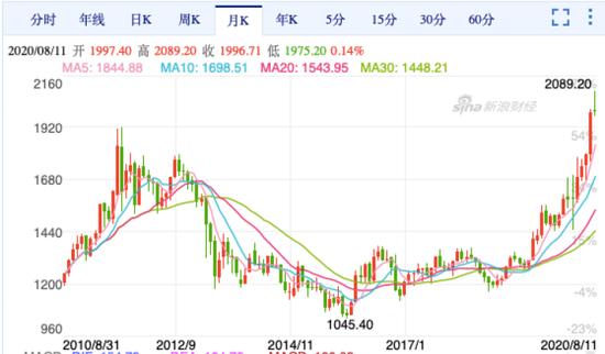 最近不少杭州人翻出了金手镯金项链变卖 小赚一笔