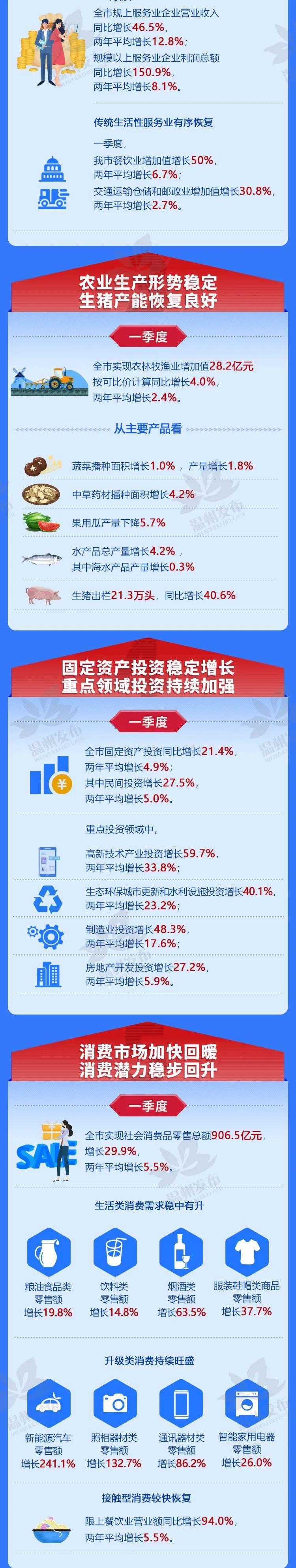 温州二季度gdp_浙江绍兴一季度GDP首破1400亿,较嘉兴经济总量差距如何变化?