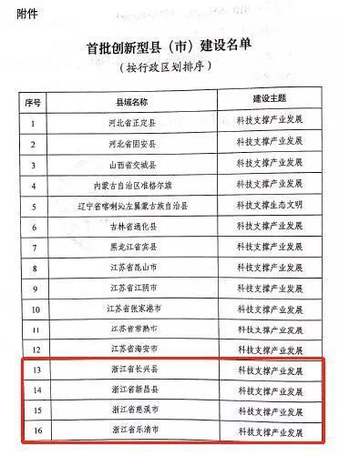 首批创新型县(市)建设名单。浙江省科技厅供图