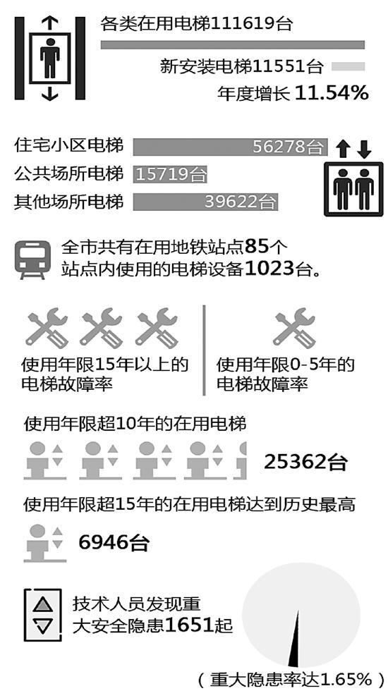 杭州电梯数据图姬臣/制图