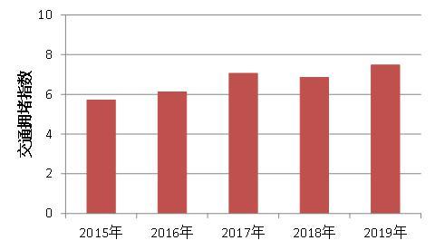 近5年清明假期西湖景区高峰拥堵指数对比。杭建宣