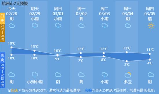 继湖州之后温州也官宣入春 杭州的春天还要再等等