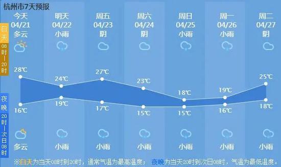 杭州的弱冷空气即将光临 天气将会发生一些变化