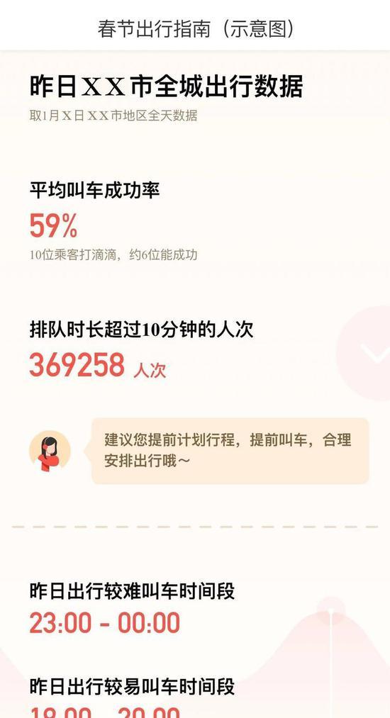 """2。 """"春节司机服务费""""拓展至268个城市,滴滴奖励司机吉祥红包。"""