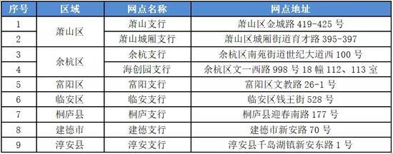 杭州市部分人才补贴受理网点。人社局 供图