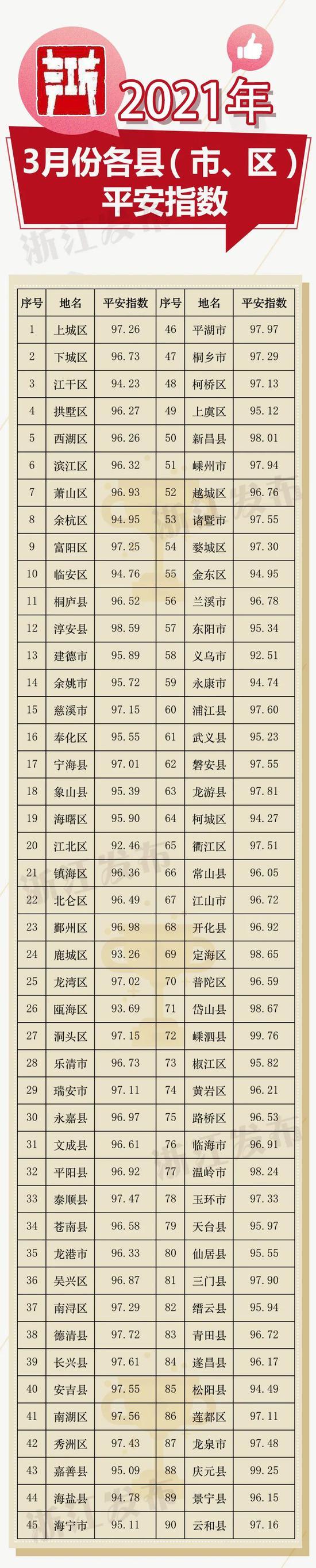 注:近期杭州市部分行政区划调整,本次为调整前统计数据。