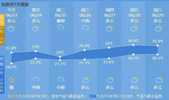图/杭州天气网