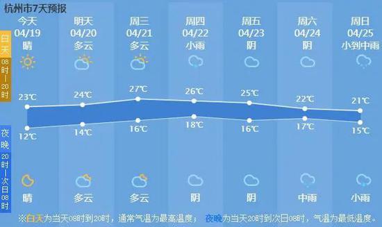 杭州本周天气多以灿烂阳光为主 短袖可以开始准备了