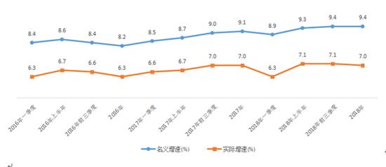 """""""十三五""""以来我省农村常住居民收入分季度增长趋势"""