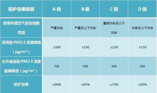 新国标将口罩的防护效果级别由高到低分为A、B、C、D四个级别。|资料图