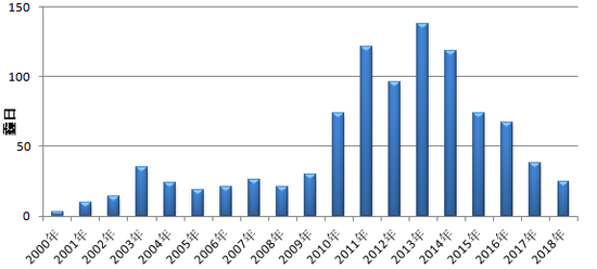 2000年-2018年霾日柱状图