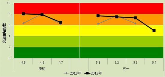 杭州清明、五一假期景区每日拥堵指数变化。 杭建宣