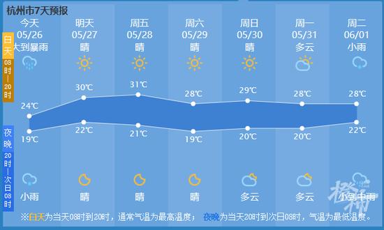 杭州发布暴雨和强对流天气蓝色预警 一周将降雨频繁