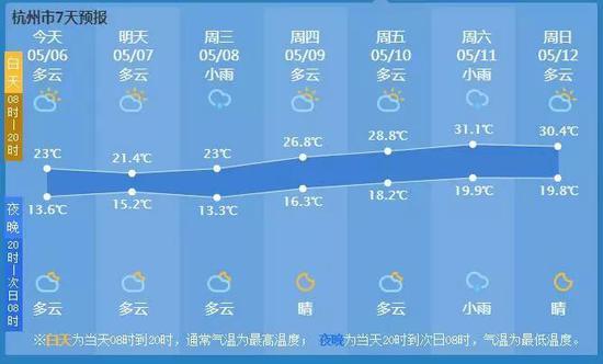 周末杭州直奔30℃!