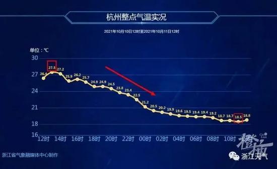 浙江省气象服务中心数据显示 杭州降温与台风有关