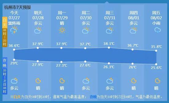 杭州昨天再发高温预警