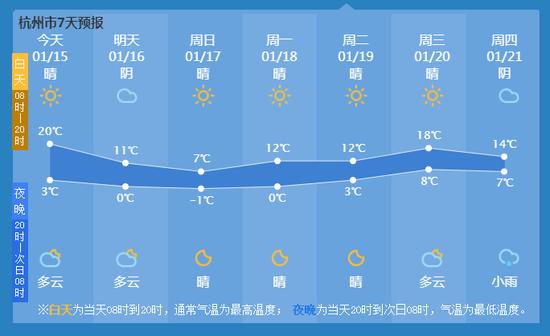强冷空气到达杭州 伴随着大风杭城气温直降近10℃