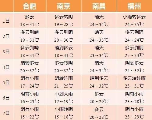 图/杭州市气象台