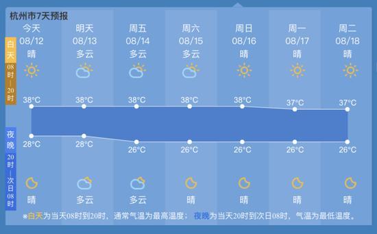 杭州气温已冲到全国第一 气象台发布高温报告39℃来临