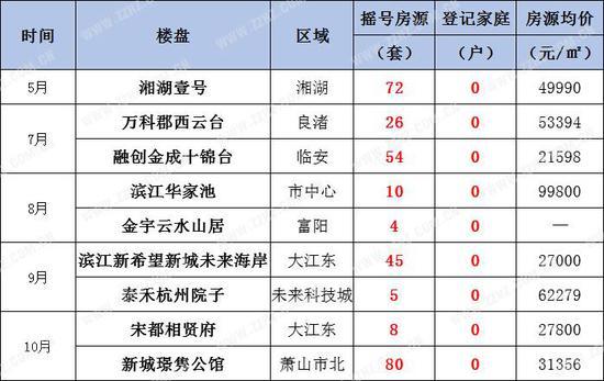 0人登记报名楼盘汇总表(统计截至2018年10月28日)