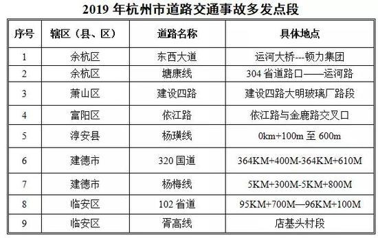 2019年第三季度杭州有20人被终生禁驾 进行实名曝光
