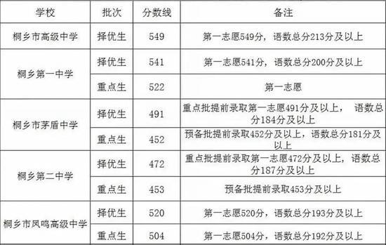 2020年桐乡普通高中录取分数线正式划定