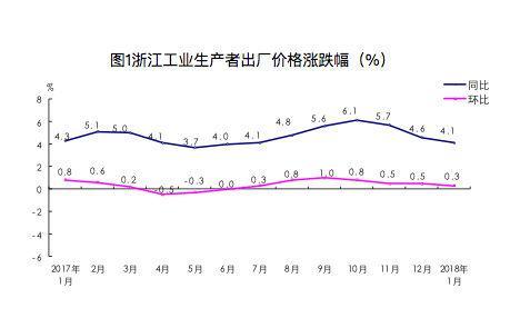今年1月,浙江工业生产者出厂价格涨跌幅。 国家统计局浙江调查总队 供图