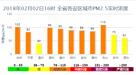 重污染省级蓝色预警解除 今起浙江全省空气以优良为主