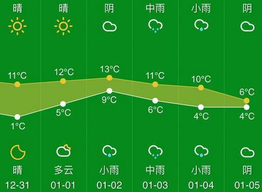 详细版的天气请看这里~~