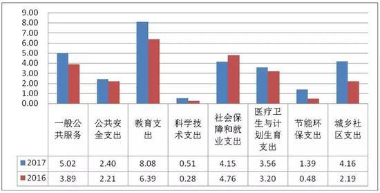 2018年三门县财政预算出炉 支出拟安排教育占比最大