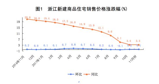 图为浙江新建商品住宅销售价格涨跌幅(%) 国家统计局浙江调查总队供图
