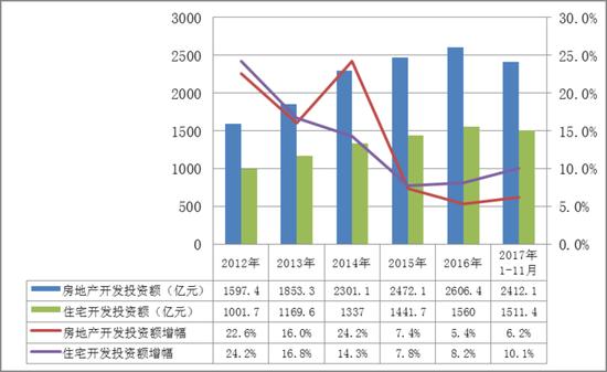 ▲全市房地产开发投资额、住宅开发投资额历年走势图