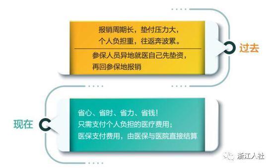 浙江跨省异地就医费用结算流程出炉 现有214家机构