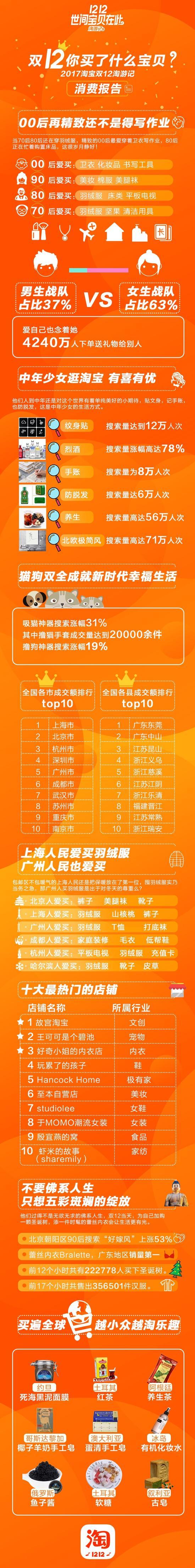 双12大数据揭秘:城市榜单杭州第三最爱买平板电视