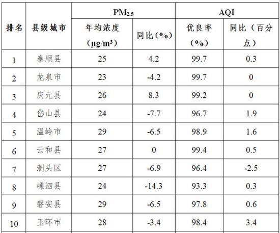 2017年各县级城市空气质量情况汇总表(前十名)