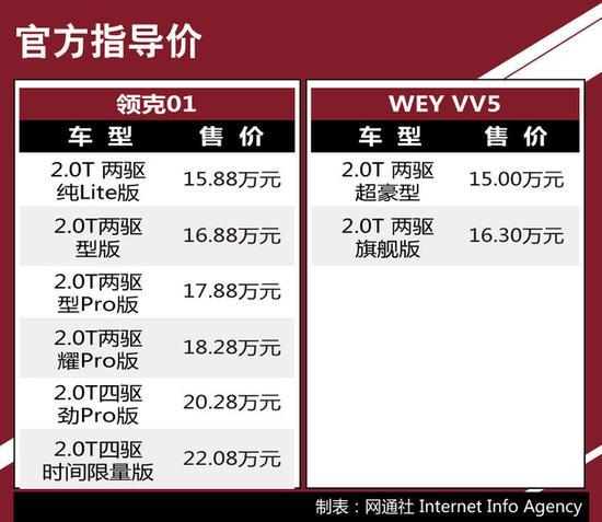 注:由于两车定位存在一定差异,对比车型以售价最接近的车款为参考。