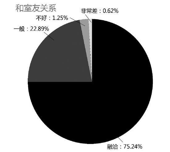 浙大女生幸福度观测发布 生科院女生爱情率最高(图)