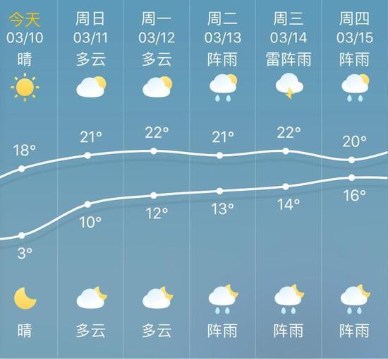 浙江春日暖阳气温跃上20℃ 适宜大家外出游玩赏花