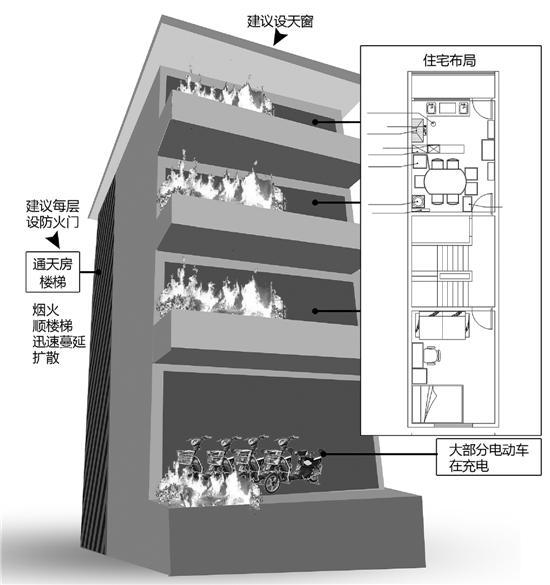 台州开展通天房火灾研究试验 房间内最高1300摄氏度