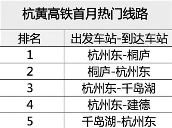 杭黄高铁首月共发送旅客75.4万 杭州往返桐庐最热门