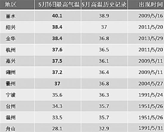 据浙江省气象服务中心