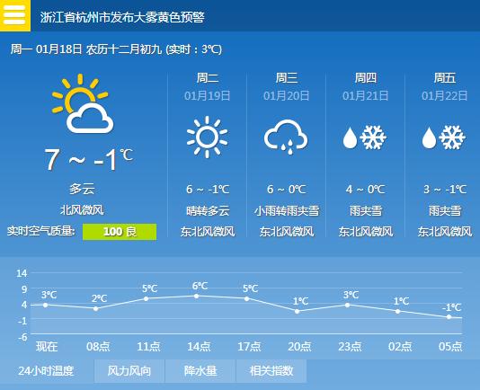 杭州一周天气预报图片