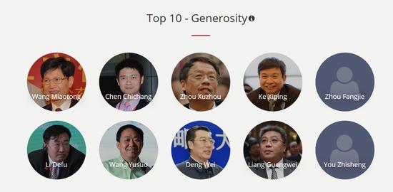 最慷慨的富豪前10名