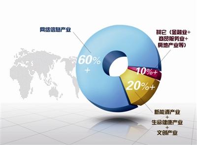 今年前三个月滨江GDP增涨18.1% 连续9年杭州跑第一(组图)